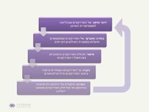 ניהול פורטפוליו פרויקטים- למה?