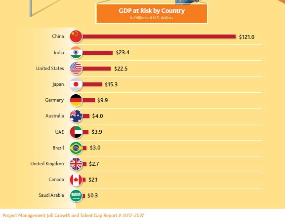 """תמ""""ג בסיכון בחלוקה לפי ארצות"""