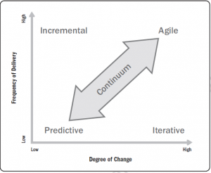 Source: Agile Practice Guide, PMI& Agile Alliance